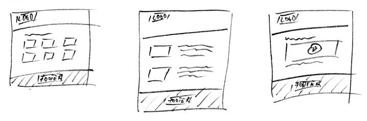 Illustration: Ansichten der  Hauptkategorie, Einzelgategorie und Produktdetailseite
