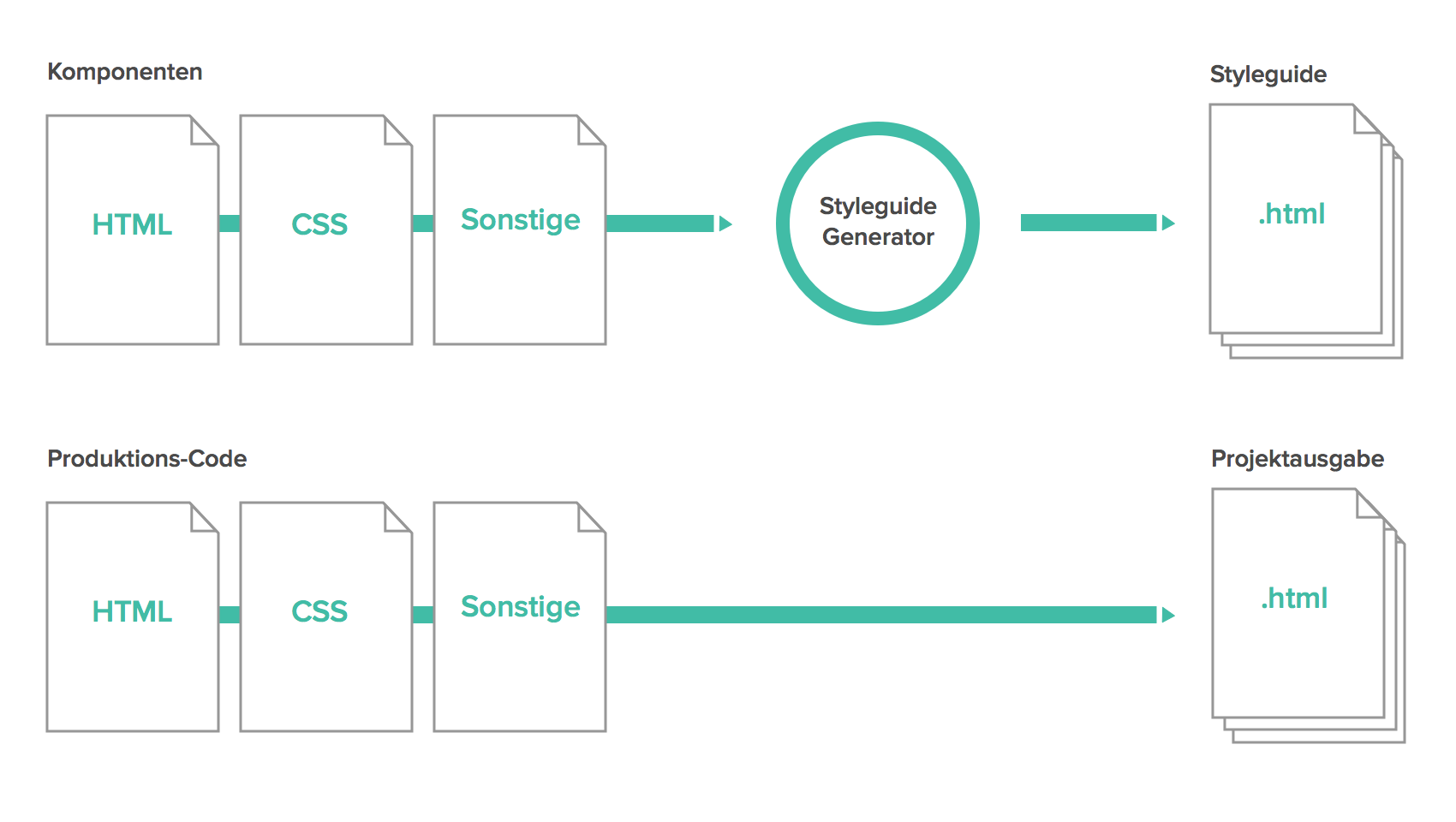 Abbildung Projektintegration eines statischen Styleguides