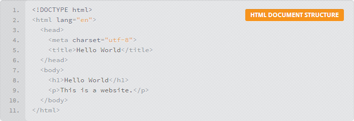 Syntax Highlighting auf A Beginner's Guide to HTML