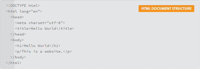 Das Beispiel von A Beginner's Guide to HTML ohne JavaScript