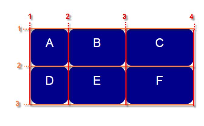 Definition eines Rasters mit drei Spalten und zwei Zeilen