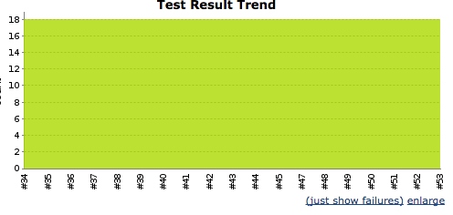 Einstellungen des Unit Test Reports