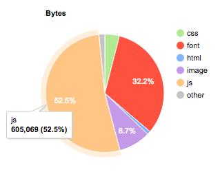 Visualisierung der Anteile verschiedener Formate an der Gesamtgröße einer beispielhaften Webseite. JavaScript nimmt mit 52,5% ein.