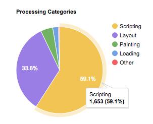 Visualisierung der Anteile verschiedener Kategorien an der Prozessor-Auslastung auf einer beispielhaften Webseite. 59,1% der Zeit wurde JavaScript ausgeführt.