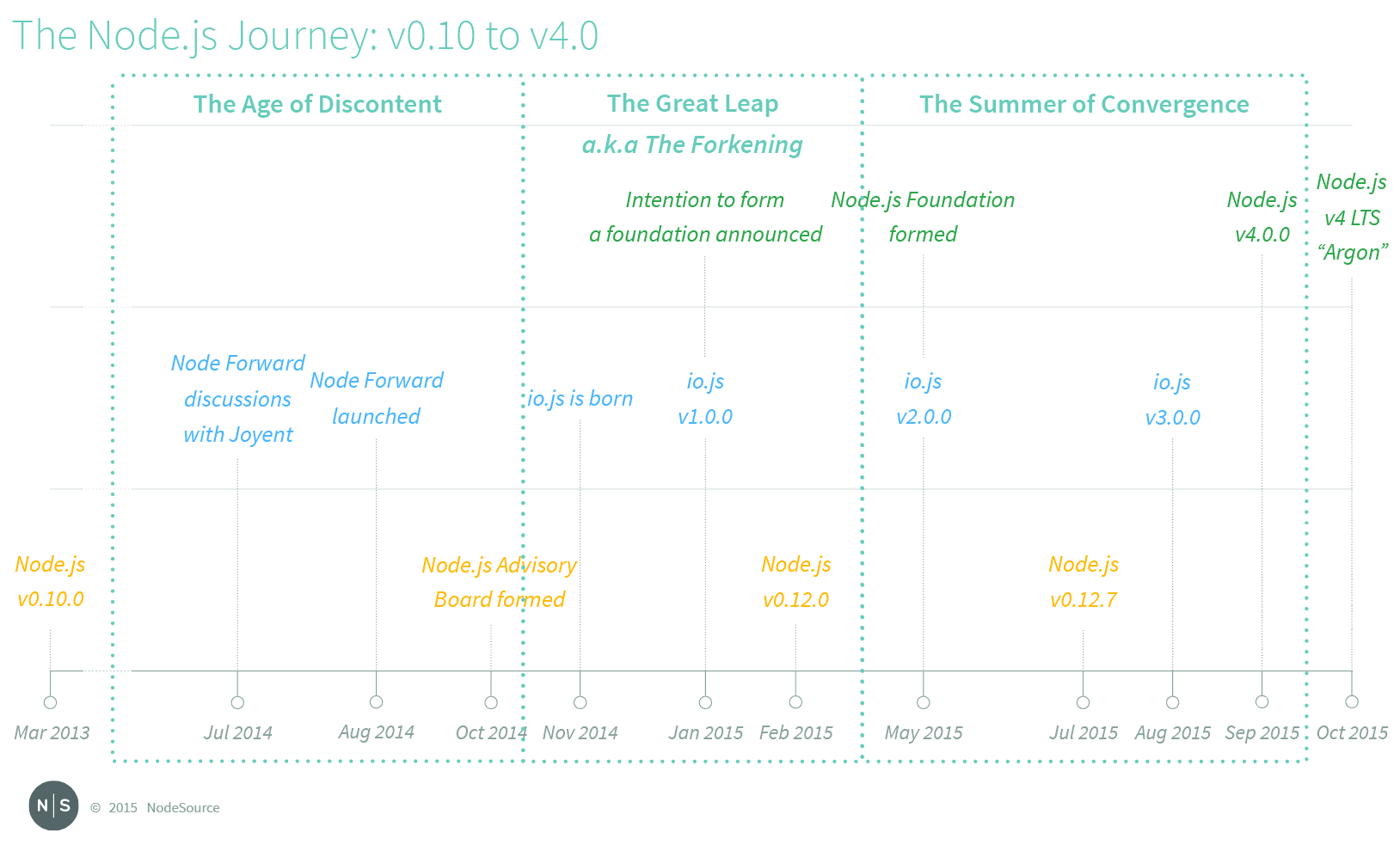 Zeitstrahl »The Node.js Journey«