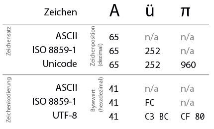 Beispiel der unterschiedlichen Kodierungen anhand einiger Zeichen