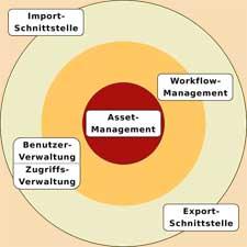 Aufbauschema eines WCMS von der Mediendatenbank bis zum Workflow-Management