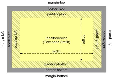 Schema des Boxmodells